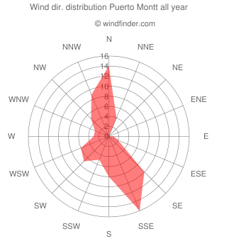 Annual wind direction distribution Puerto Montt