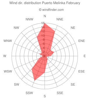 Wind direction distribution Puerto Melinka February