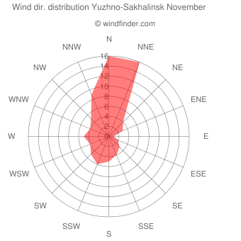 Wind direction distribution Yuzhno-Sakhalinsk November