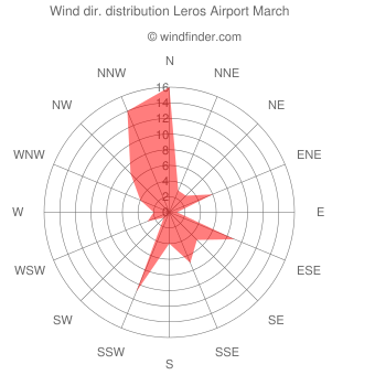 Wind direction distribution Leros Airport March