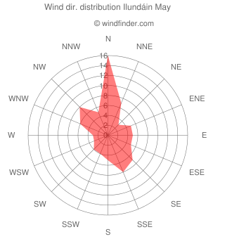 Wind direction distribution Ilundáin May