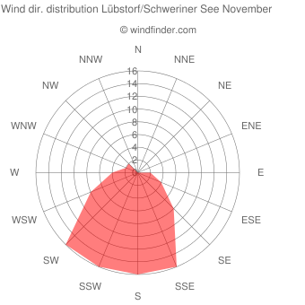 Wind direction distribution Lübstorf/Schweriner See November