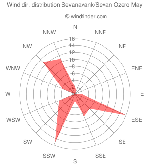 Wind direction distribution Sevanavank/Sevan Ozero May