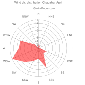 Wind direction distribution Chabahar April