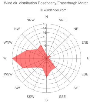 Wind direction distribution Rosehearty/Fraserburgh March