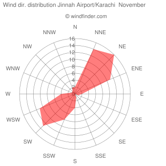 Wind direction distribution Jinnah Airport/Karachi  November