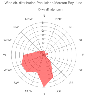 Wind direction distribution Peel Island/Moreton Bay June