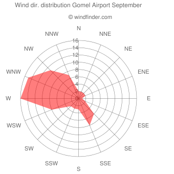 Wind direction distribution Gomel Airport September