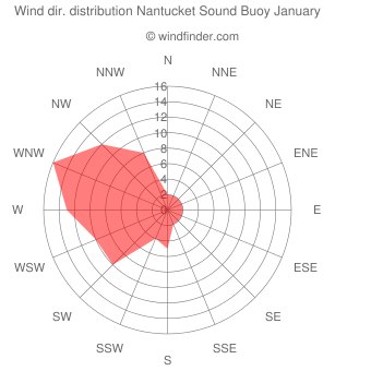 Wind direction distribution Nantucket Sound Buoy January