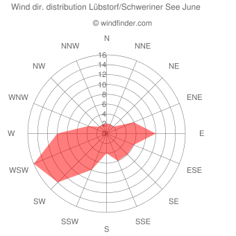 Wind direction distribution Lübstorf/Schweriner See June