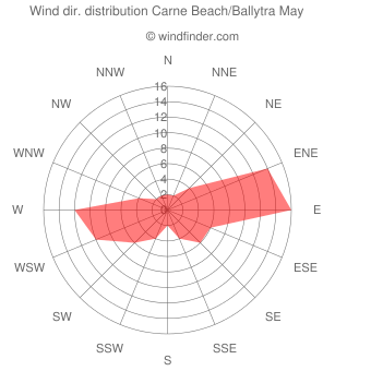 Wind direction distribution Carne Beach/Ballytra May