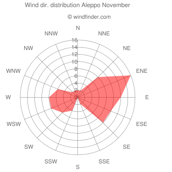 Wind direction distribution Aleppo November