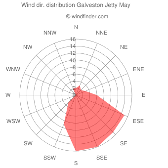 Wind direction distribution Galveston Jetty May
