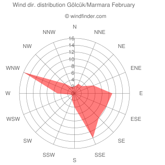 Wind direction distribution Gölcük/Marmara February