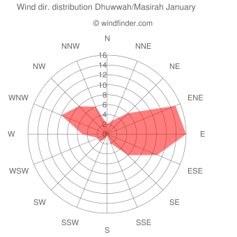 Wind direction distribution Dhuwwah/Masirah January