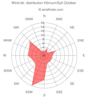Wind direction distribution Hörnum/Sylt October