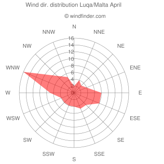 Wind direction distribution Luqa/Malta April