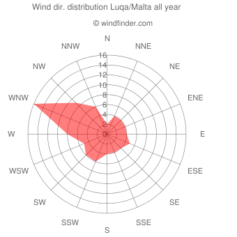 Annual wind direction distribution Luqa/Malta
