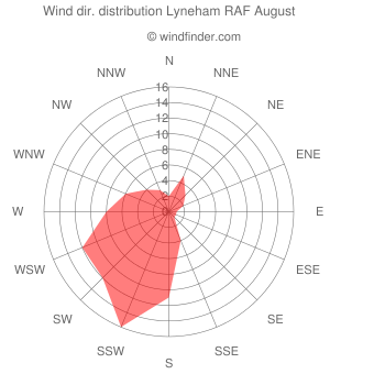 Wind direction distribution Lyneham RAF August