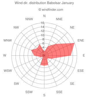 Wind direction distribution Babolsar January