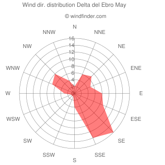 Wind direction distribution Delta del Ebro May