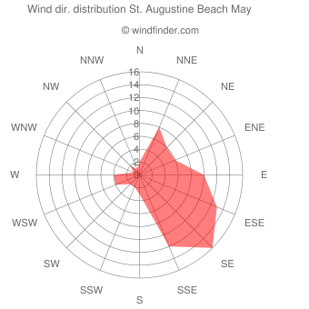 Wind direction distribution St. Augustine Beach May