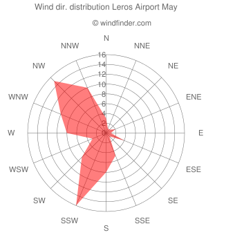 Wind direction distribution Leros Airport May