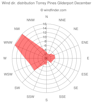 Wind direction distribution Torrey Pines Gliderport December