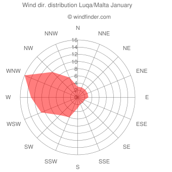 Wind direction distribution Luqa/Malta January