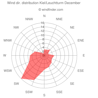 Wind direction distribution Kiel/Leuchtturm December