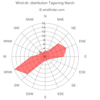 Wind direction distribution Taganrog March
