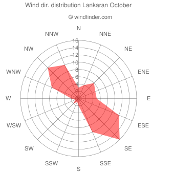 Wind direction distribution Lankaran October