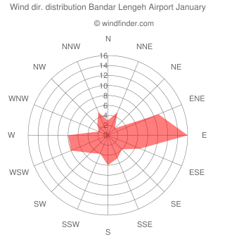 Wind direction distribution Bandar Lengeh Airport January