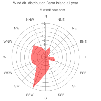 Annual wind direction distribution Barra Island