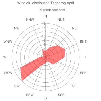 Wind direction distribution Taganrog April