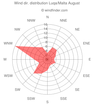 Wind direction distribution Luqa/Malta August