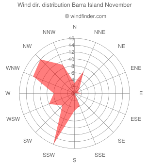 Wind direction distribution Barra Island November