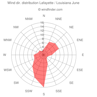 Wind direction distribution Lafayette / Louisiana June