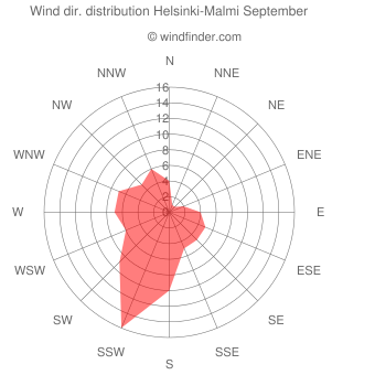 Wind direction distribution Helsinki-Malmi September