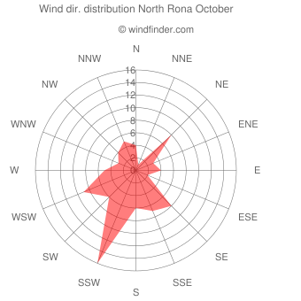 Wind direction distribution North Rona October