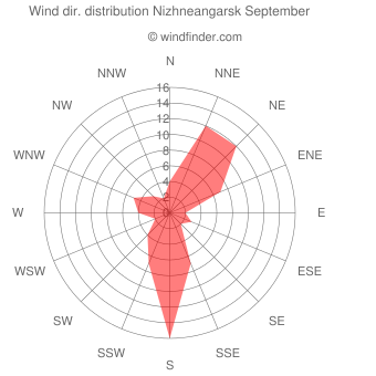 Wind direction distribution Nizhneangarsk September