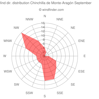 Wind direction distribution Chinchilla de Monte-Aragón September