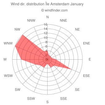 Wind direction distribution Île Amsterdam January