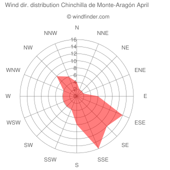 Wind direction distribution Chinchilla de Monte-Aragón April