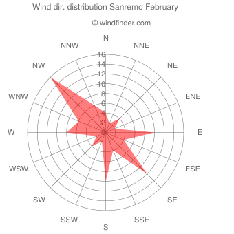 Wind direction distribution Sanremo February