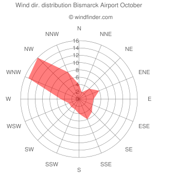 Wind direction distribution Bismarck Airport October