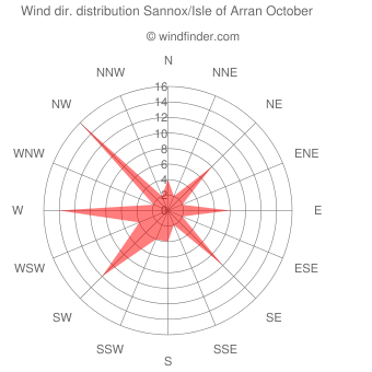 Wind direction distribution Sannox/Isle of Arran October