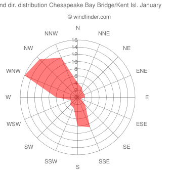 Wind direction distribution Chesapeake Bay Bridge/Kent Isl. January
