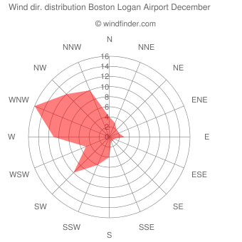 Wind direction distribution Boston Logan Airport December