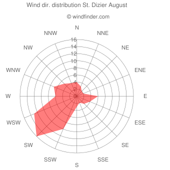 Wind direction distribution St. Dizier August